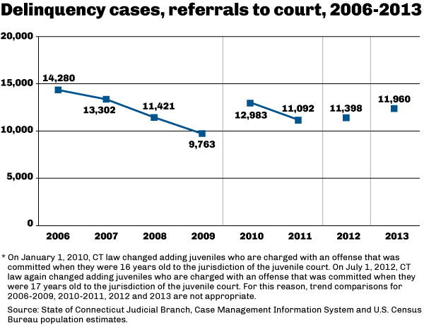 Delinquency cases, referrals to court, 2006-2013